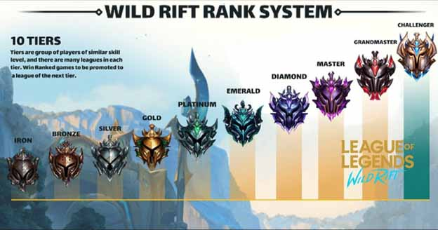 Wild Rift has a new rank, which scares other MOBA game players 1