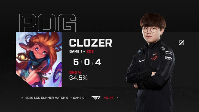 Faker is premilinary but T1 still made dominating games 1