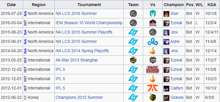 Every records of champions that Faker picked in pro league of legends 3