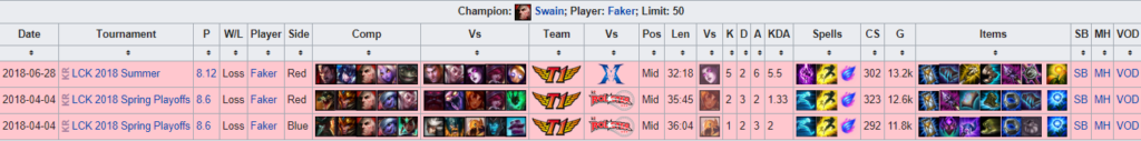 Every records of champions that Faker picked in pro league of legends 7