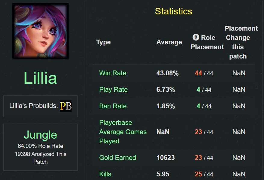 League of Legends: Yone will be unavailable for playoffs, Lilia has an extremely bad debut in pro leagues!!! 3