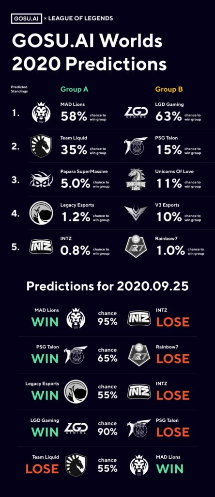 How Play-Ins Worlds 2020 Works and Some Interesting Predictions