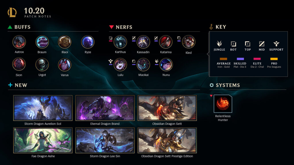 League Patch 10.20 : Here are the updates and patch notes, release time & more 2