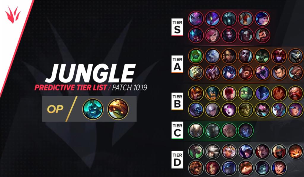 Top Champions Tier List League Patch 10.19 9