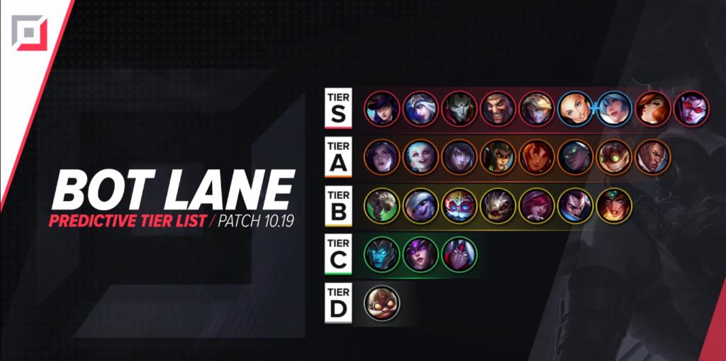 Top Champions Tier List League Patch 10.19 20