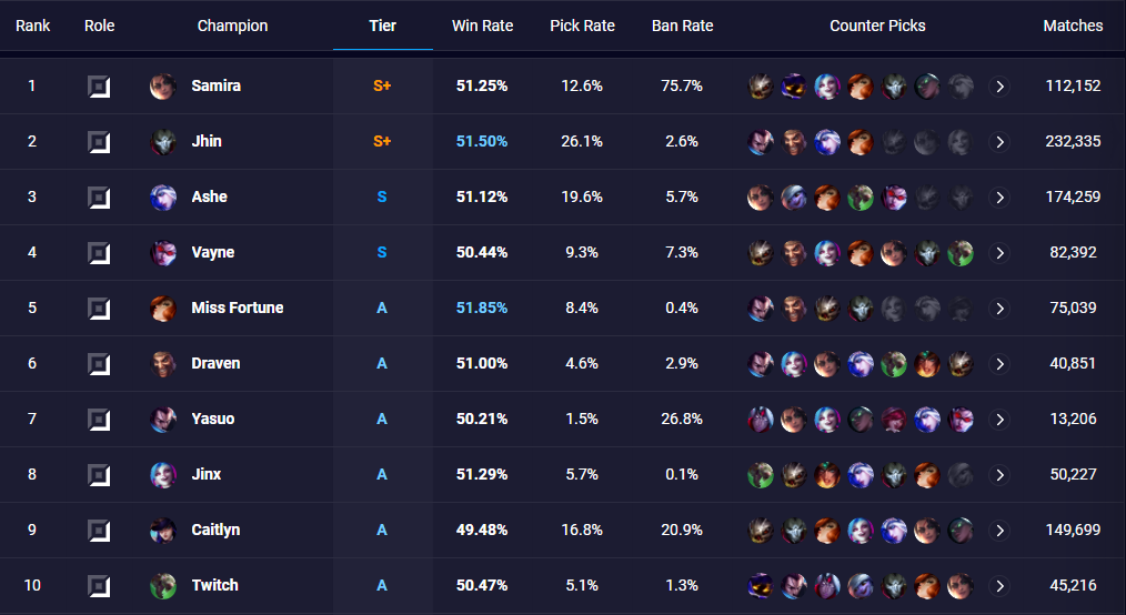 Is Samira Extremely Broken? 75.7% Ban Rate In Platinum and Higher ELO 2