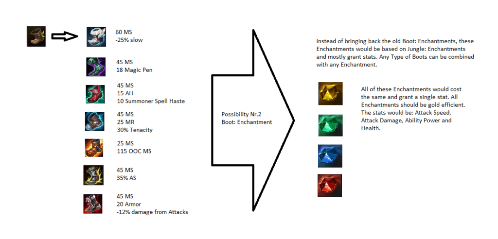 Should boots be able to upgrade to Legendary items in Season 11? 3