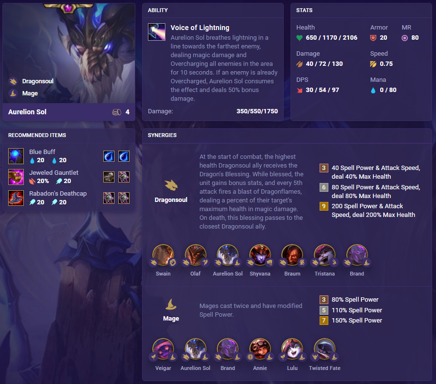 New Champions in TFT Set 4.5: Festival of Beasts 9