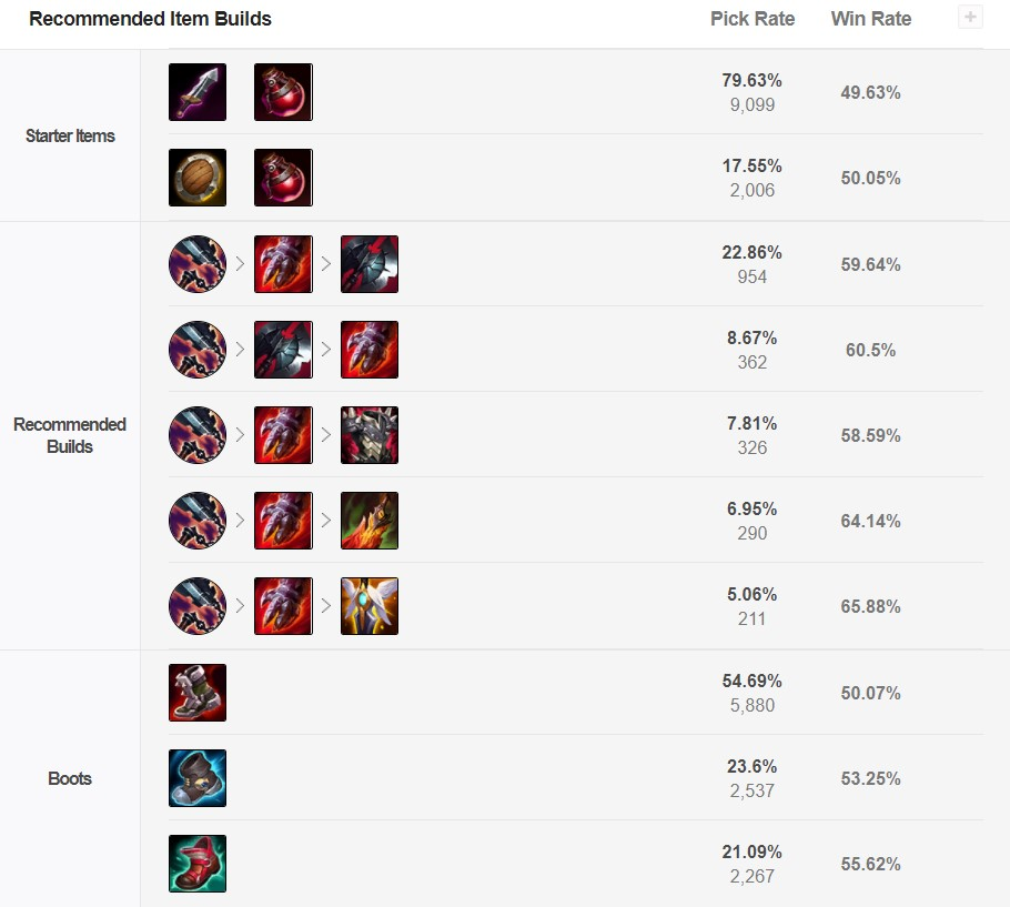 Lee Sin Top is taking over the Meta and here's why 3