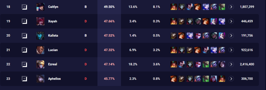 Ezreal continues to become the best ADC in League Patch 11.12 2