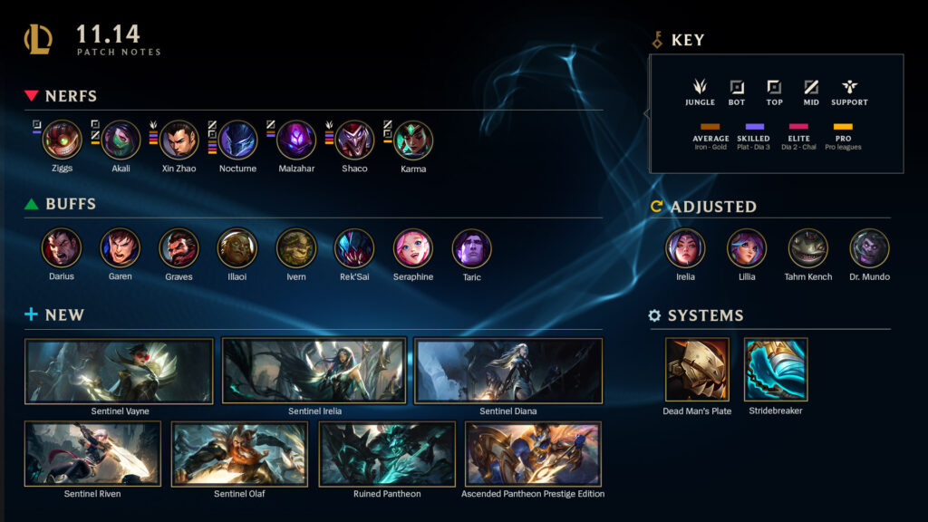 Riot has successfully put Nocturne to the ground after patch 11.14 1