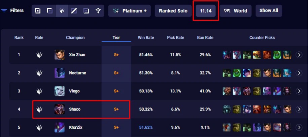 Shaco Q bug fix has to be reverted since it seriously affected his win rate 2