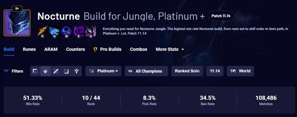 Riot has successfully put Nocturne to the ground after patch 11.14 4
