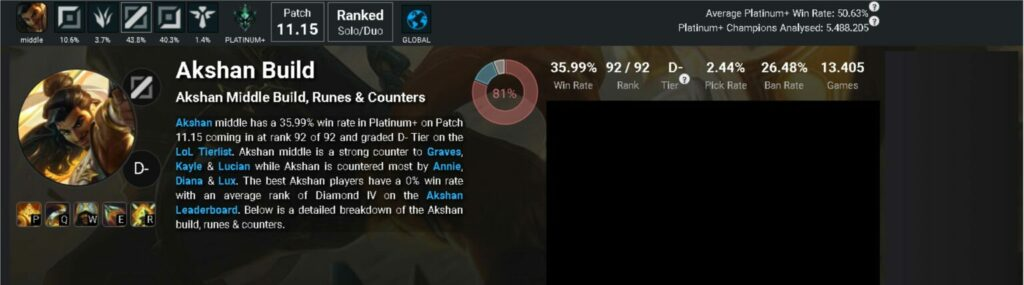 Akshan received buffs in hotfix just one day after his release 2