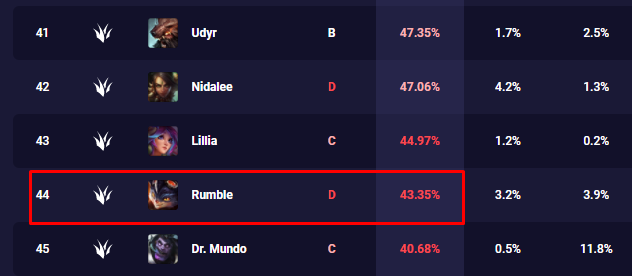 """Riot got heavily criticized for turning Rumble into a champion that depends on """"Luck"""" 3"""