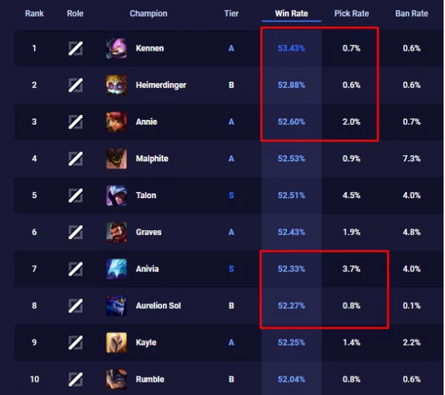 """Riot August: """"Mages are not weak, but feel bad to play"""" 5"""