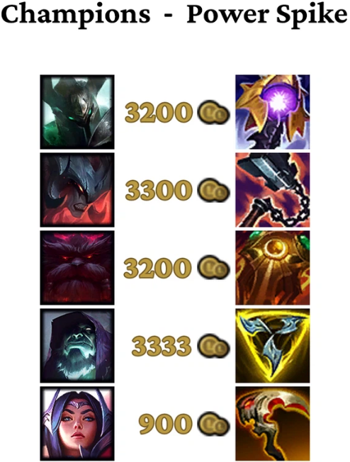 Riot nerfed bruisers, but they forgot Irelia 4