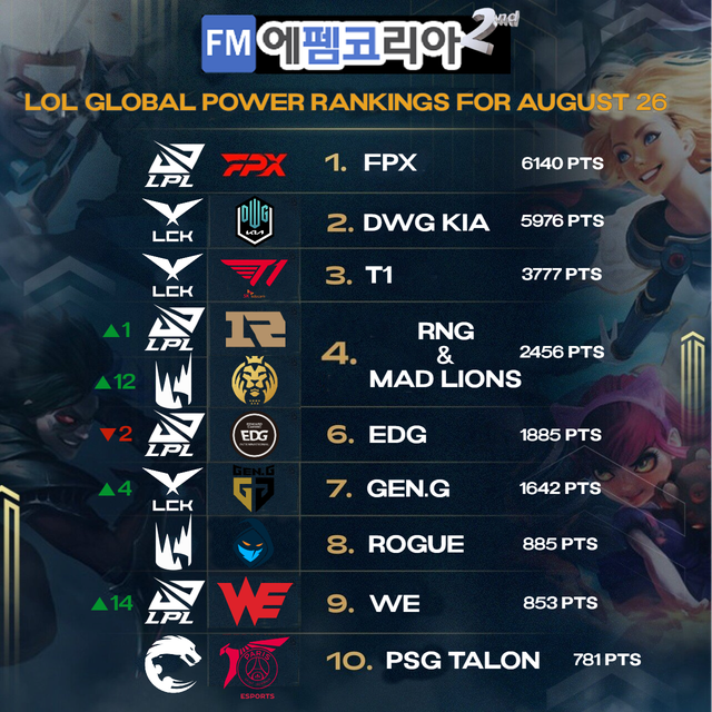 Korean's choices for the top LoL team in the world: T1 stopped at 3rd place 1