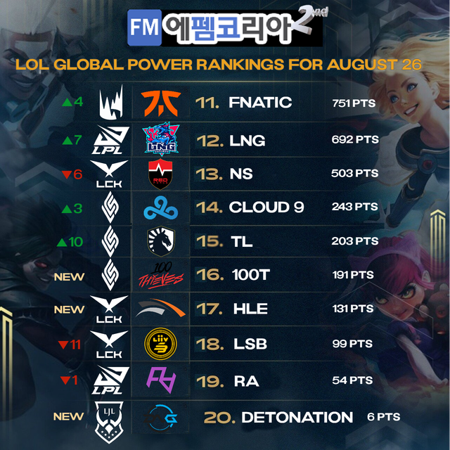 Korean's choices for the top LoL team in the world: T1 stopped at 3rd place 2
