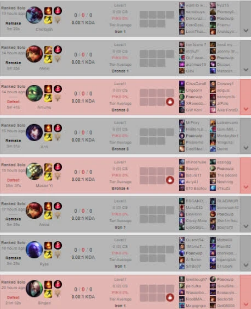 Despite previous announcements, Riot ignored an account continuingly AFK for one month 5