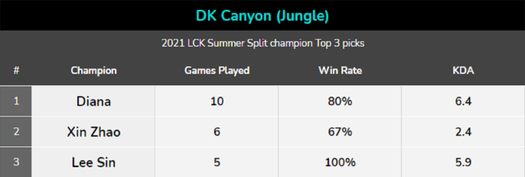 Worlds 2021: Will DWG KIA be able to get their 2nd Worlds Championship in a row? 5