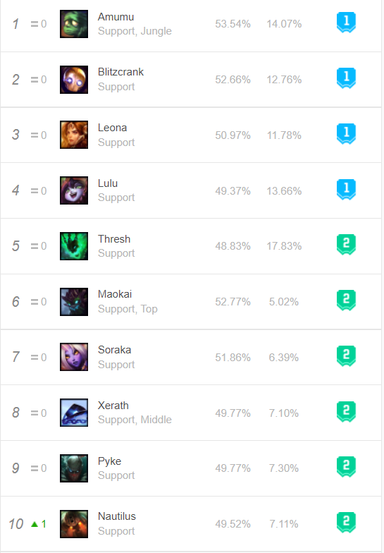 Amumu: Best support in Solo Queue but falls drastically at Worlds 1